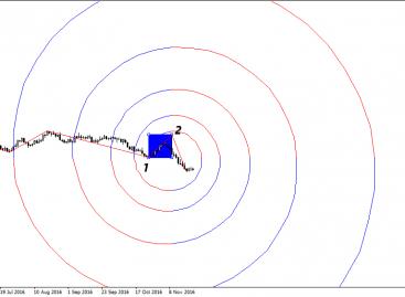 Спираль Фибоначчи – нестандартный подход к торговле на рынке Форекс