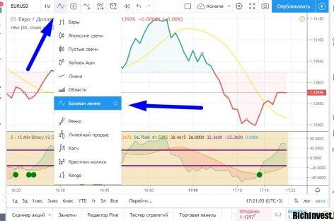 Стратегия торговли на линейном графике «Reverse»