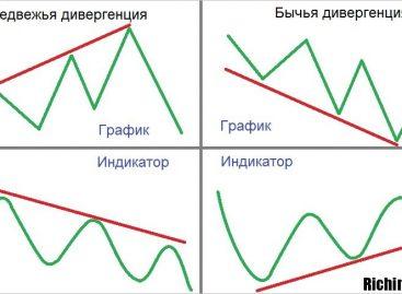 Стратегия торговли по дивергенции Стохастика