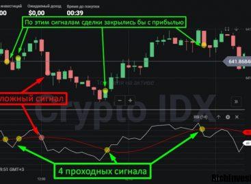 Криптовалютная стратегия Binomo для флэта