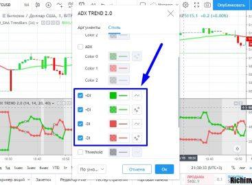 15-минутная стратегия торговли Bitcoin по DMI