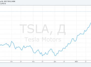 Инвестиции в акции Tesla через бинарные опционы: преимущества и недостатки