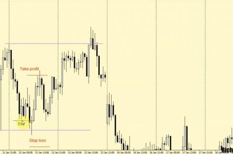 Стратегия Форекс «ЕвгЕна»: обзор индикаторов, условия завершения сделок