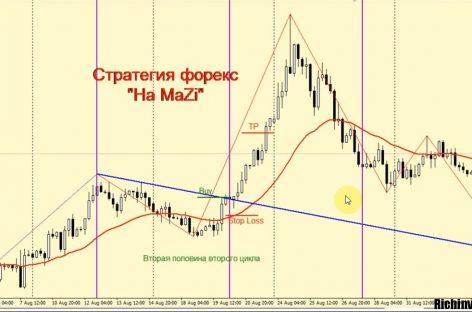 Обзор стратегии Форекс «На Mazi»: индикаторы, условия торговли
