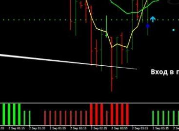 Результативная стратегия для рынка Форекс «3MA Trend Power»