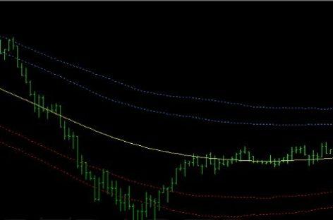 Обзор канальной торговой стратегии Price Position With TMA
